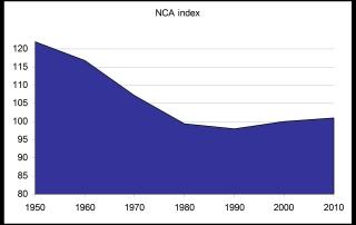 NCAI graph